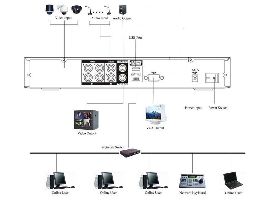 Как подключиться к видеорегистратору rvi