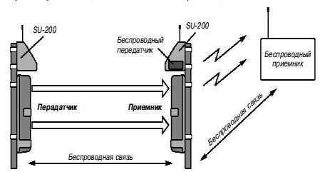 Фотоэлектрические датчики охранной сигнализации