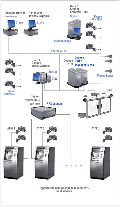 видеонаблюдения для банков