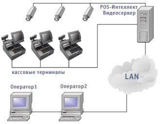 схема видеорегистратор - кассовый терминал
