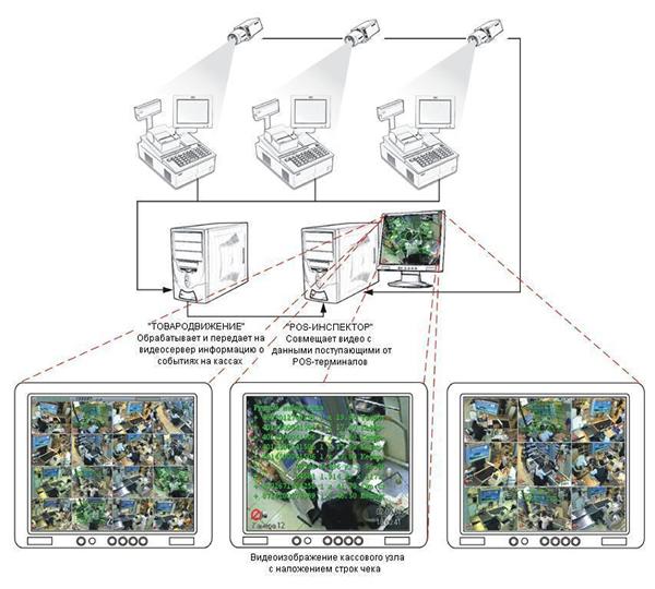 Система видеонаблюдения для