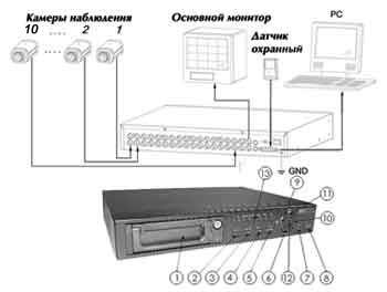 Системы видеонаблюдения типовое решение на основе